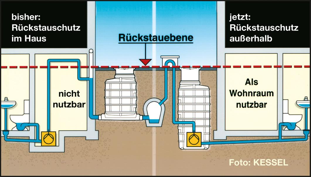 Rückstau-Schutz - Tröppner Haustechnik