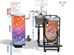 Grauwasser-Recycling - Weil Wasser zu kostbar ist, um es zu verschwenden