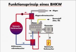 Blockheizkraftwerk oder kurz BHKW